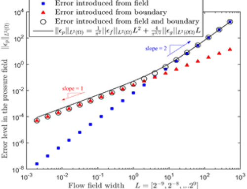 Error propagation dynamics of PIV-based pressure field calculations: How well does the pressure Poisson solver perform inherently?: Publication in Measurement Science and Technology